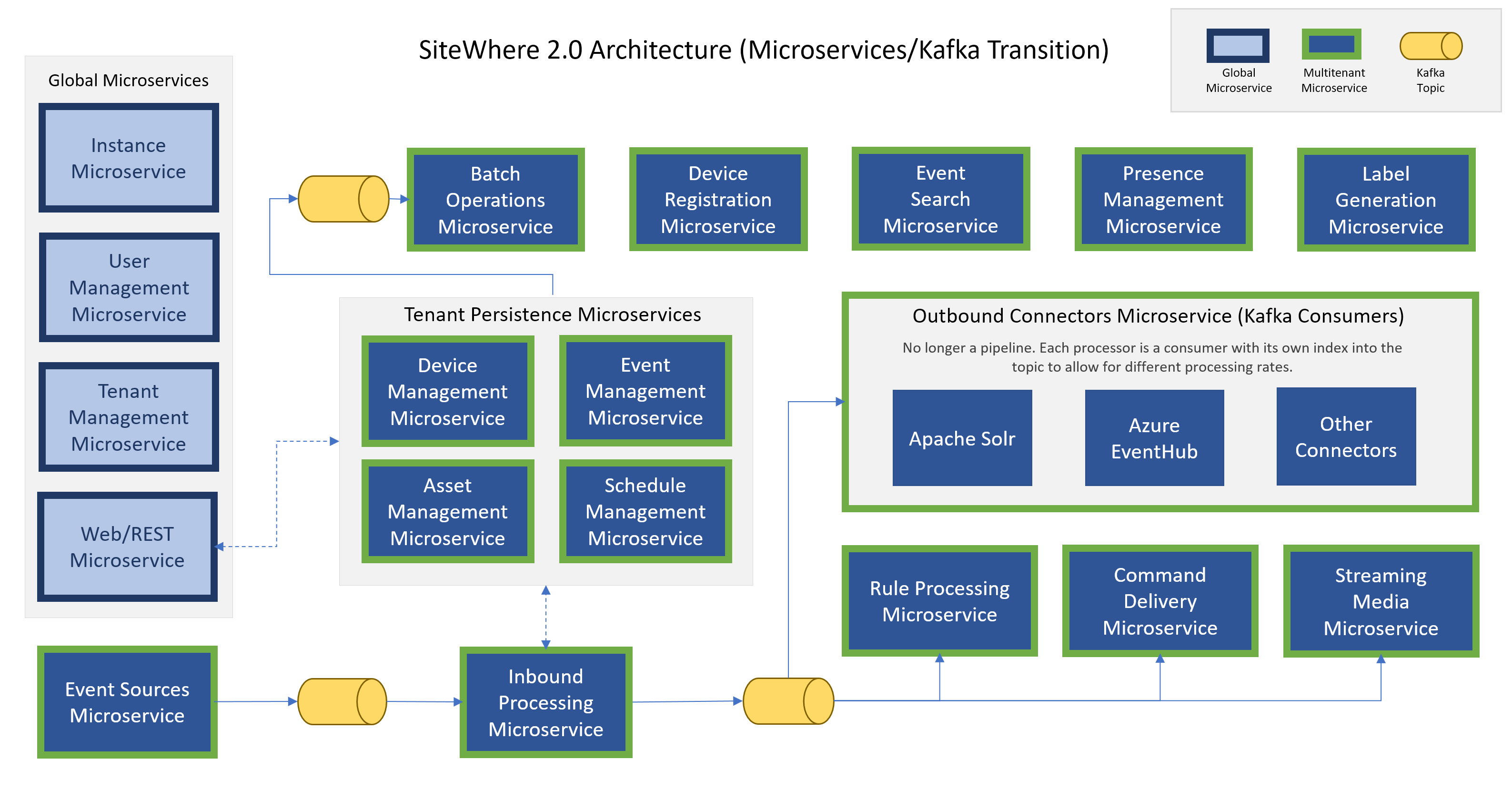 Microservices Overview | SiteWhere